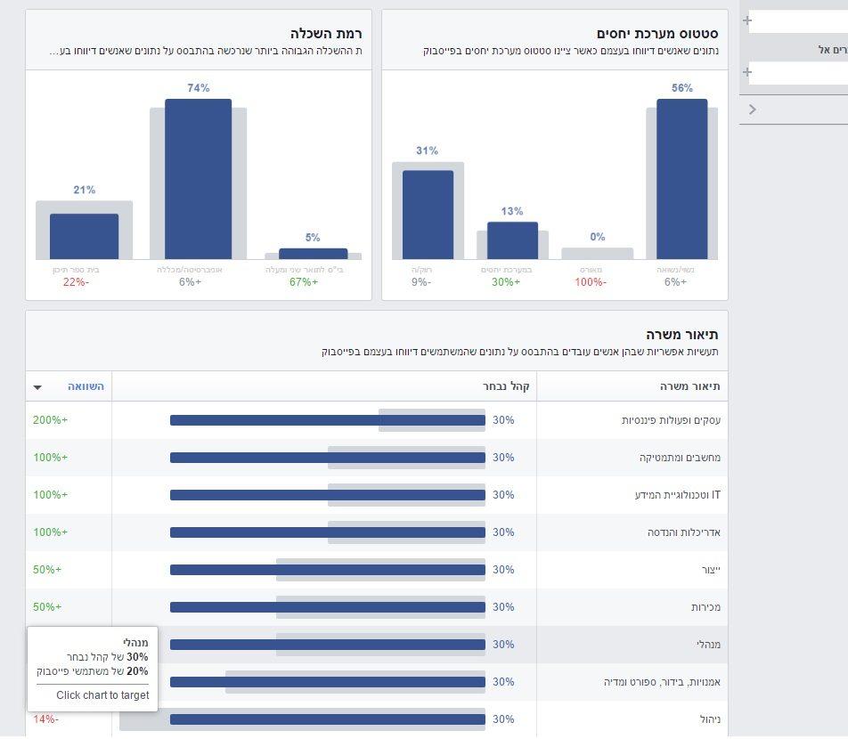 פרסום נכון בפייסבוק באמצעות Audience Insights