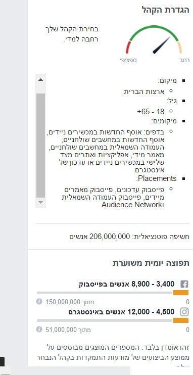 לכמה חשיפה ניתן להגיע בפייסבוק?